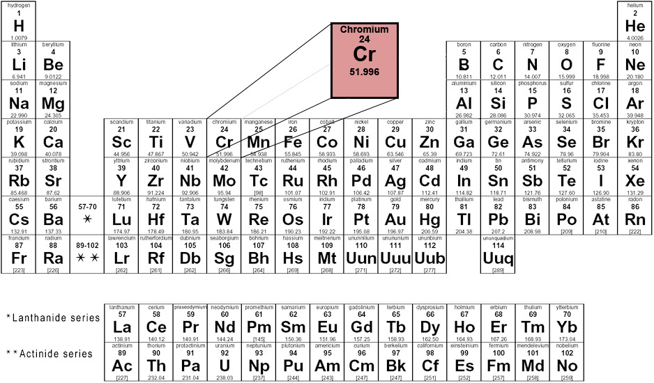 Periodic Table what are periods and groups in the modern periodic table : Chromium --MIROFOSS--